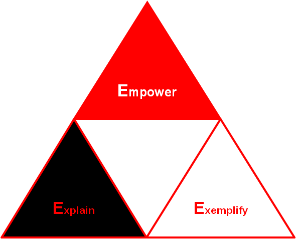 Explain, Exemplify, Empower