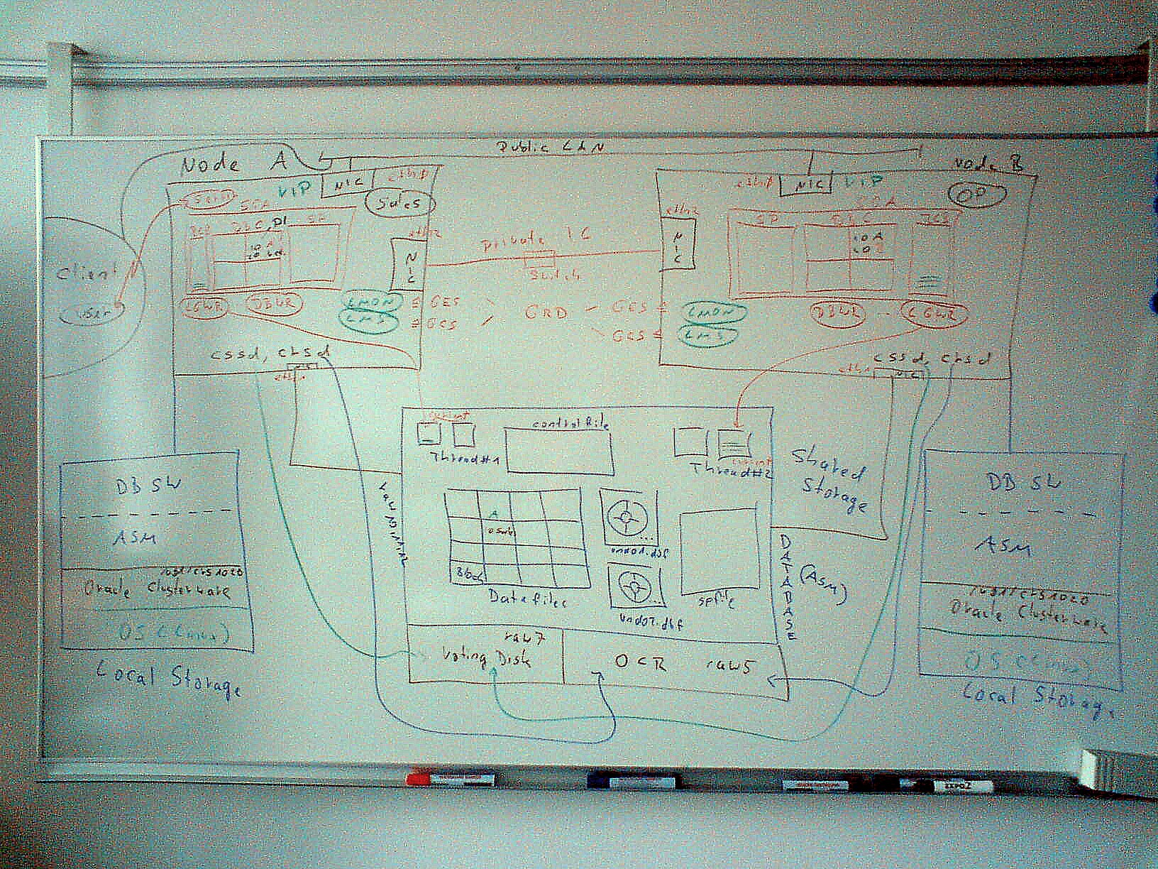 Rac architecture from my classroom whiteboard uwe hesse for Architecture oracle
