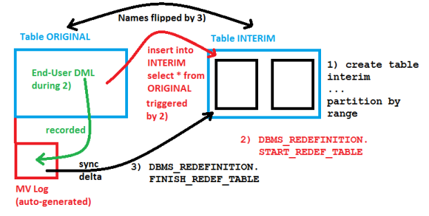 DBMS_REDEFINITION in action