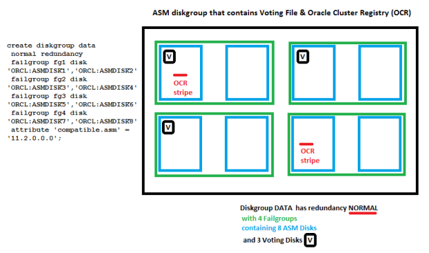ASM Diskgroup that contains Voting Files and OCR