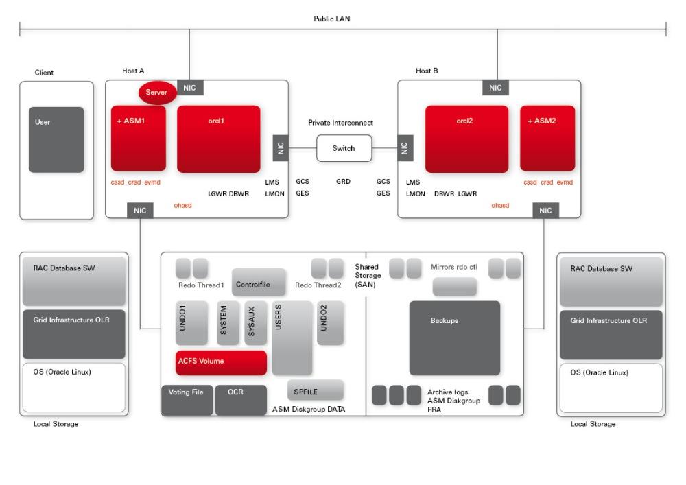 11gR2 RAC Architecture Picture (2/2)