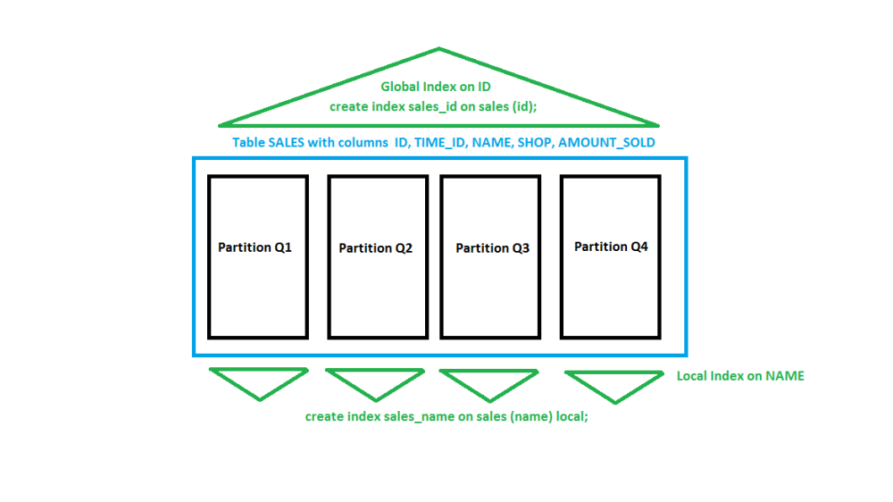 Brief Introduction into Partitioning in #Oracle (3/3)