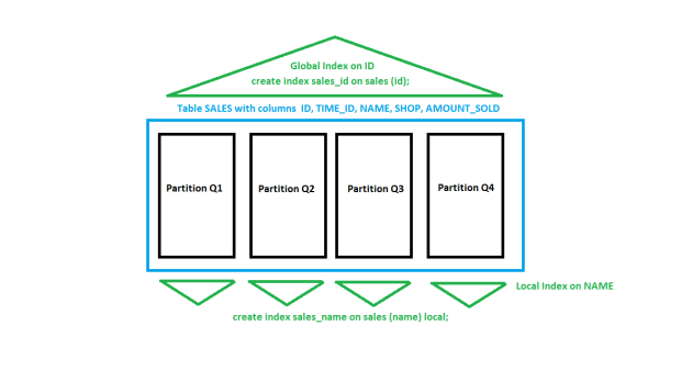 Picture of a Partitioned Table with GLOBAL and LOCAL Indexes