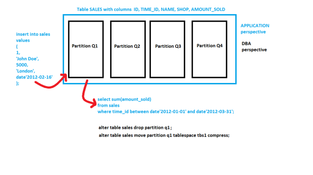 Picture of INSERTand SELECT on Partitioned Table
