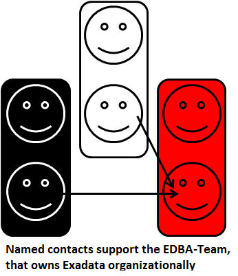 The EDBA Team