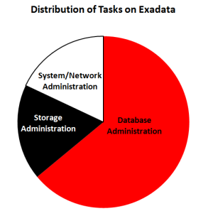 The administrative tasks on Exadata