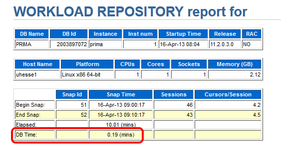 AWR report after tuning task shows reduced DB time