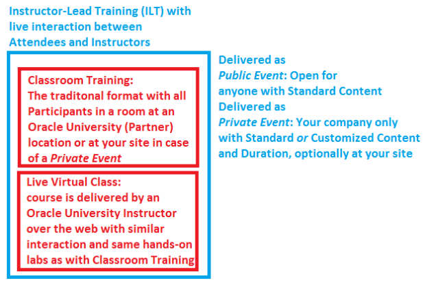 Oracle University course formats explained: ILT