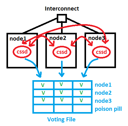 Voting File in an Oracle Cluster under normal circumstances