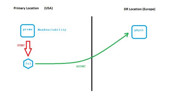 Far Sync Instance enables Zero-Data-Loss across large distance