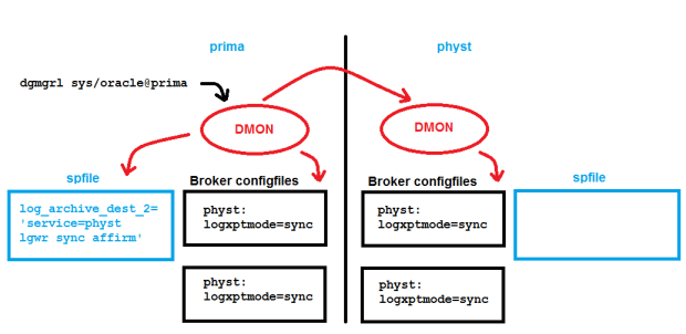 Configuration for physt