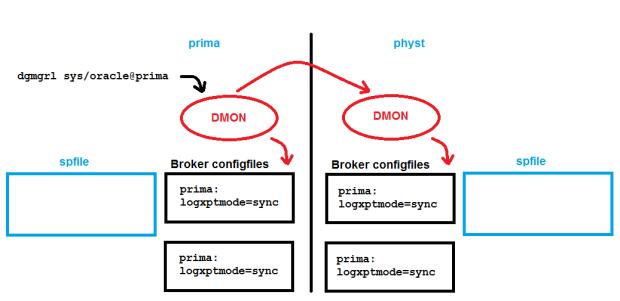 Configuration for prima