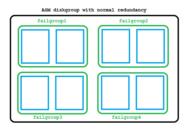 ASM failure groups