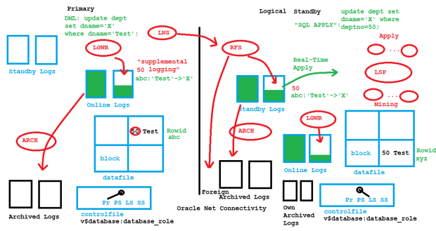 Logical Standby Architecture