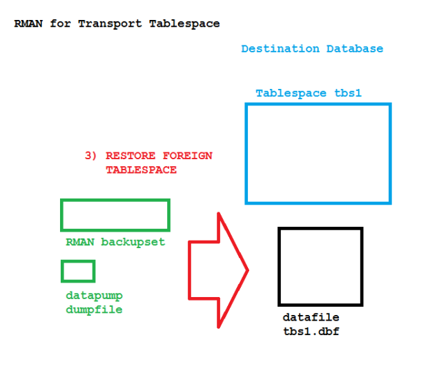 Transport Tablespace using RMAN Backupsets in #Oracle 12c | Uwe Hesse