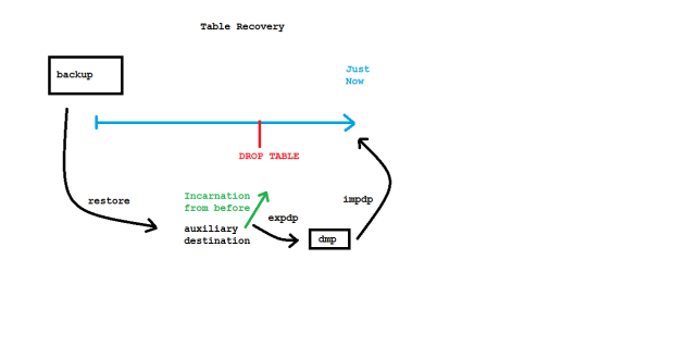 Table Recovery in #Oracle 12c | Uwe Hesse