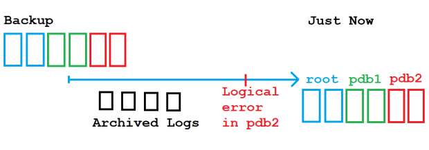 Logical error in PDB2