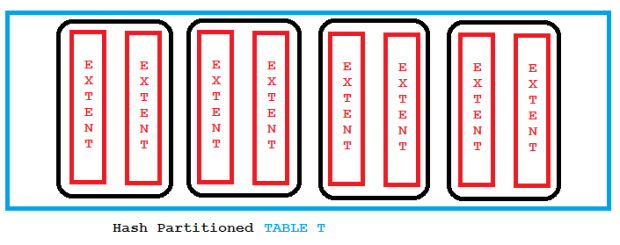 hash_part_table