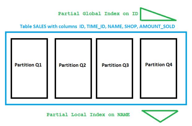 Partial Indexes